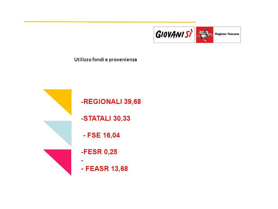 Utilizzo fondi e provenienza -REGIONALI 39,68 -STATALI 30,33 - FSE 16,04 -FESR 0,25 - - FEASR 13,68