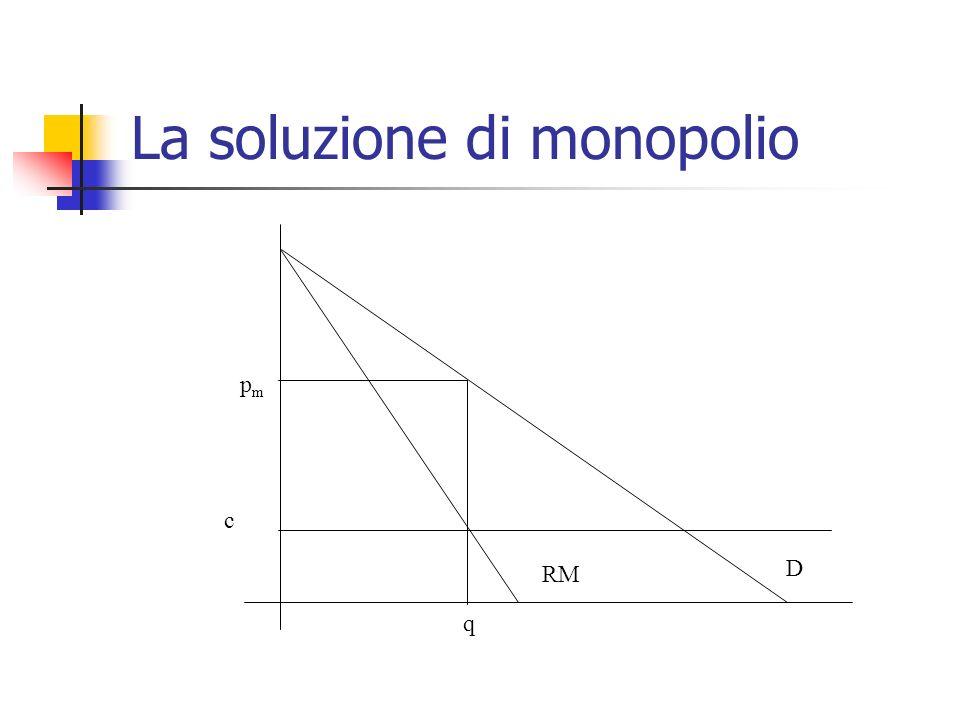 La soluzione di monopolio RM D c q pmpm