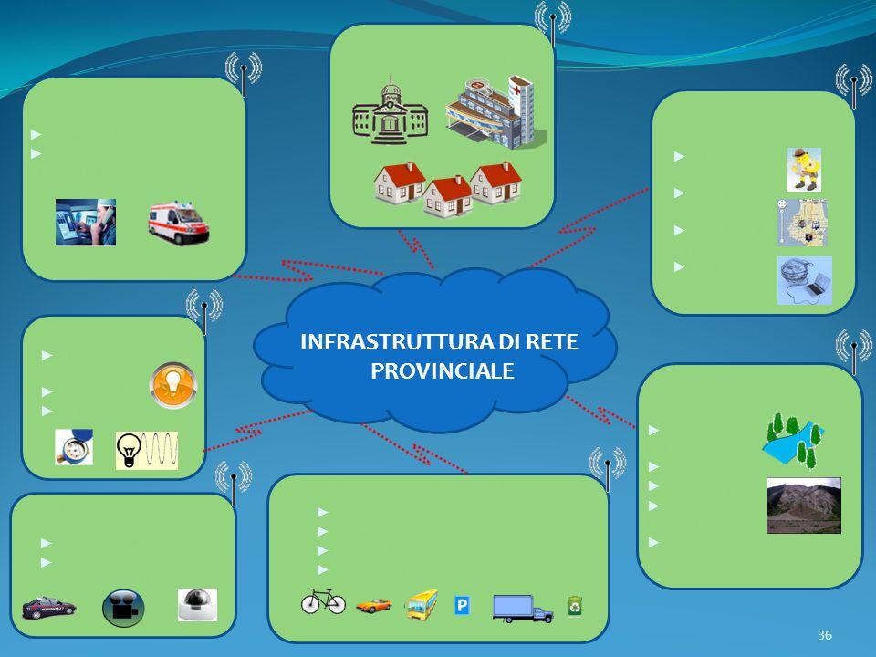 INFRASTRUTTURA DI RETE PROVINCIALE Mobilità sostenibile del territorio Gestione Ambientale Monitoraggio inquinamenti Incendi Corsi dacqua Dissesto idr