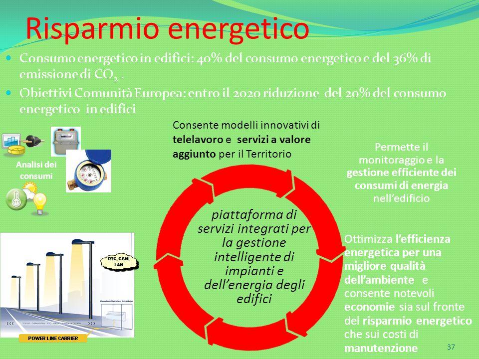 Risparmio energetico Consumo energetico in edifici: 40% del consumo energetico e del 36% di emissione di CO 2. Obiettivi Comunità Europea: entro il 20