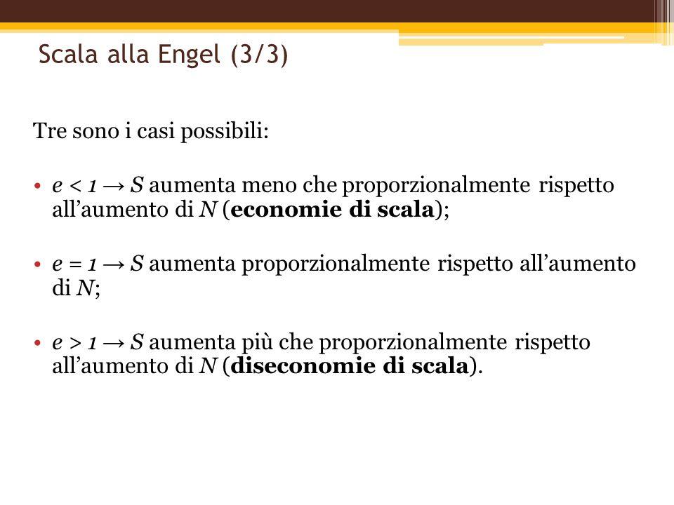 Scala alla Engel (3/3) Tre sono i casi possibili: e < 1 S aumenta meno che proporzionalmente rispetto allaumento di N (economie di scala); e = 1 S aum