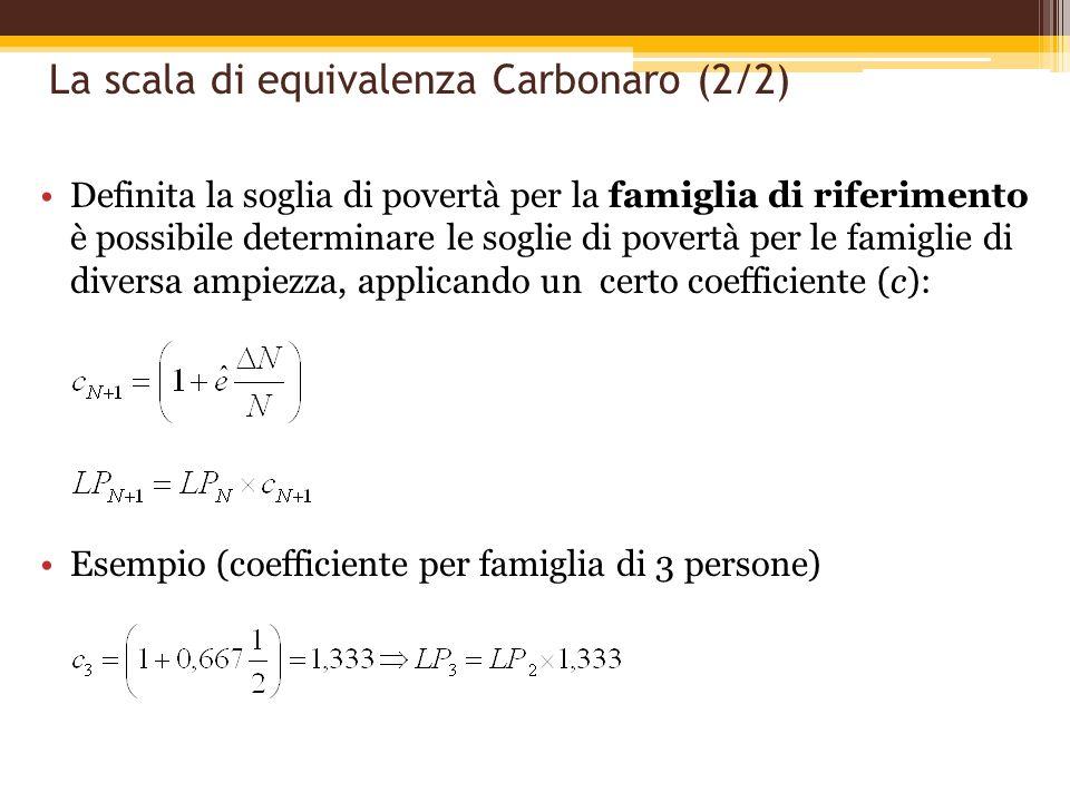 La scala di equivalenza Carbonaro (2/2) Definita la soglia di povertà per la famiglia di riferimento è possibile determinare le soglie di povertà per