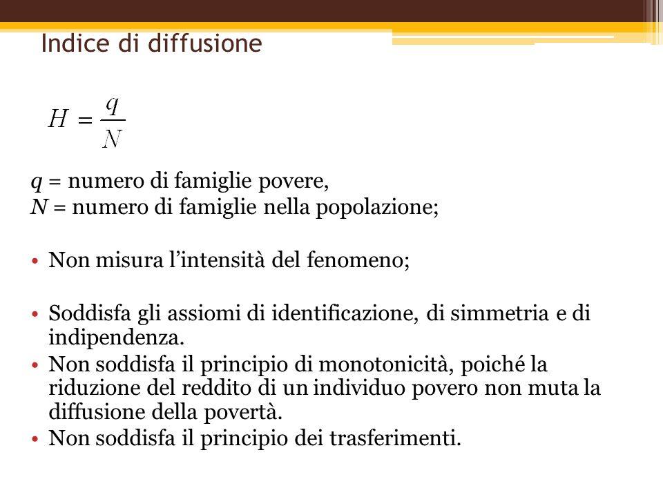 Indice di diffusione q = numero di famiglie povere, N = numero di famiglie nella popolazione; Non misura lintensità del fenomeno; Soddisfa gli assiomi