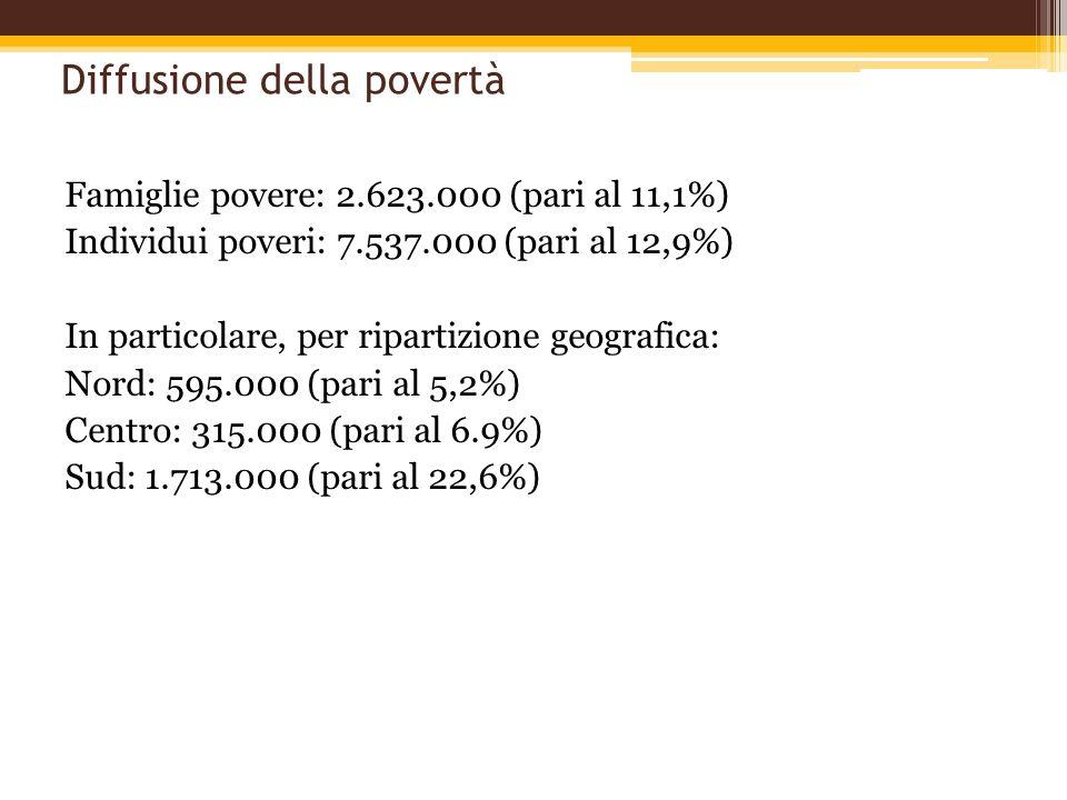 Diffusione della povertà Famiglie povere: 2.623.000 (pari al 11,1%) Individui poveri: 7.537.000 (pari al 12,9%) In particolare, per ripartizione geogr