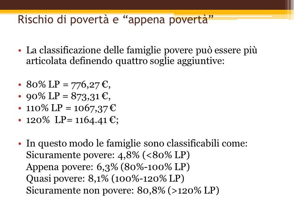 Rischio di povertà e appena povertà La classificazione delle famiglie povere può essere più articolata definendo quattro soglie aggiuntive: 80% LP = 7