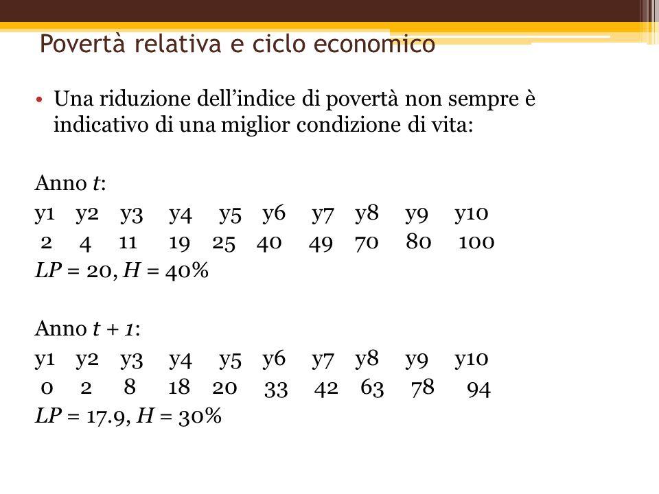 Povertà relativa e ciclo economico Una riduzione dellindice di povertà non sempre è indicativo di una miglior condizione di vita: Anno t: y1 y2 y3 y4