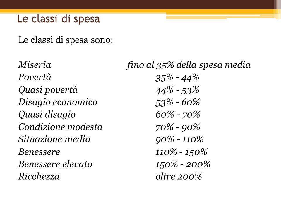 Le classi di spesa Le classi di spesa sono: Miseriafino al 35% della spesa media Povertà35% - 44% Quasi povertà44% - 53% Disagio economico53% - 60% Qu