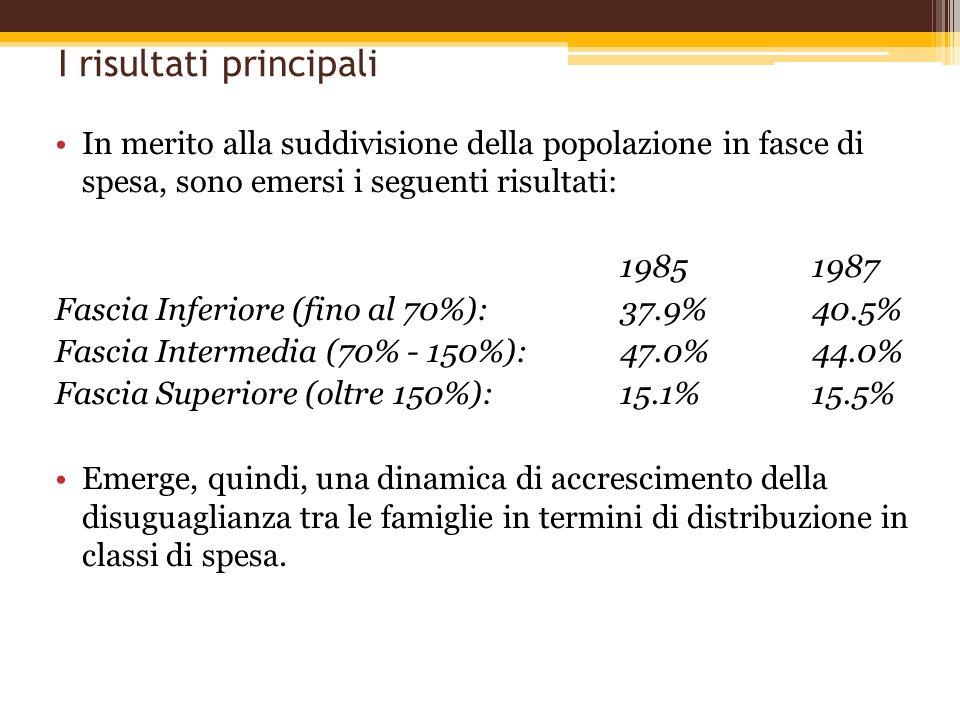 I risultati principali In merito alla suddivisione della popolazione in fasce di spesa, sono emersi i seguenti risultati: 19851987 Fascia Inferiore (f