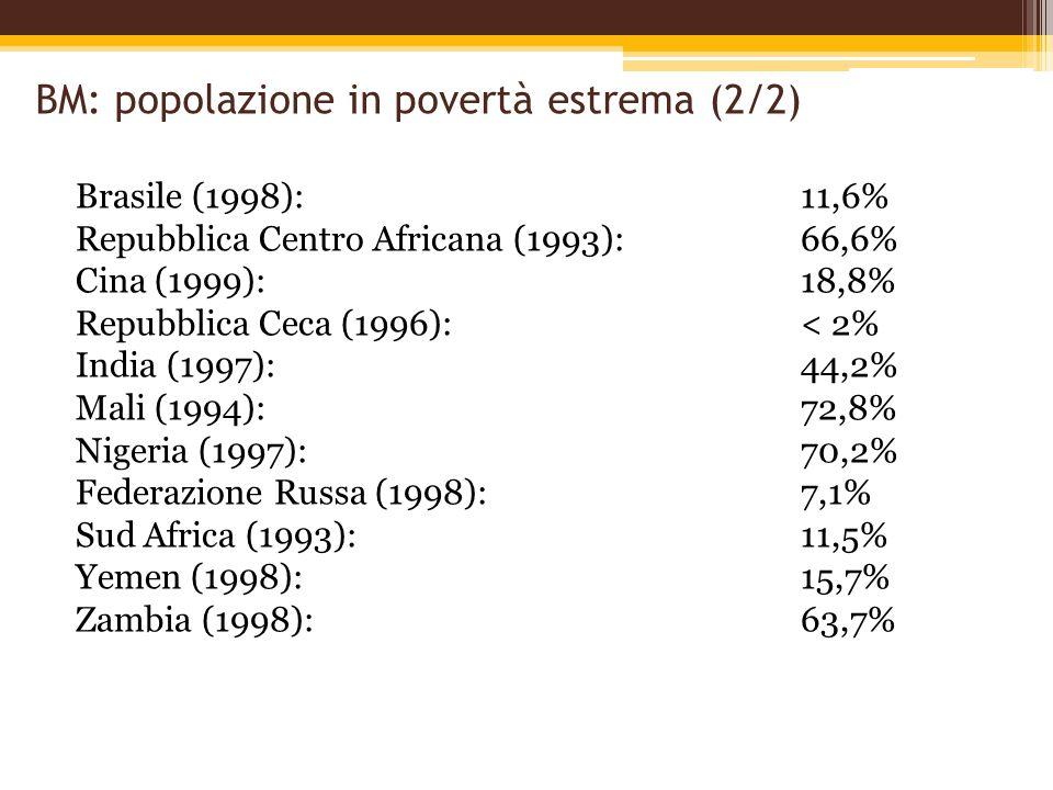 BM: popolazione in povertà estrema (2/2) Brasile (1998):11,6% Repubblica Centro Africana (1993):66,6% Cina (1999): 18,8% Repubblica Ceca (1996):< 2% I