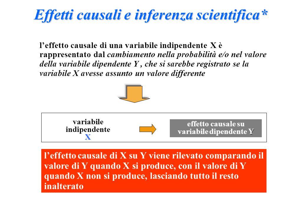 Effetti causali e inferenza scientifica* leffetto causale di una variabile indipendente X è rappresentato dal cambiamento nella probabilità e/o nel va