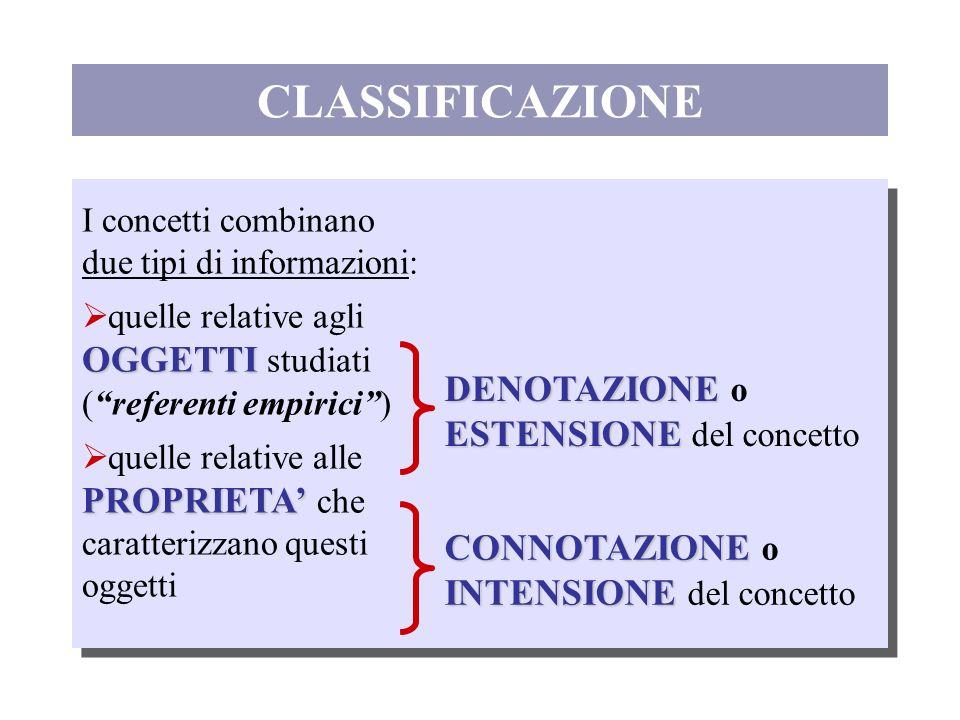 CLASSIFICAZIONE I concetti combinano due tipi di informazioni: OGGETTI quelle relative agli OGGETTI studiati (referenti empirici) PROPRIETA quelle rel