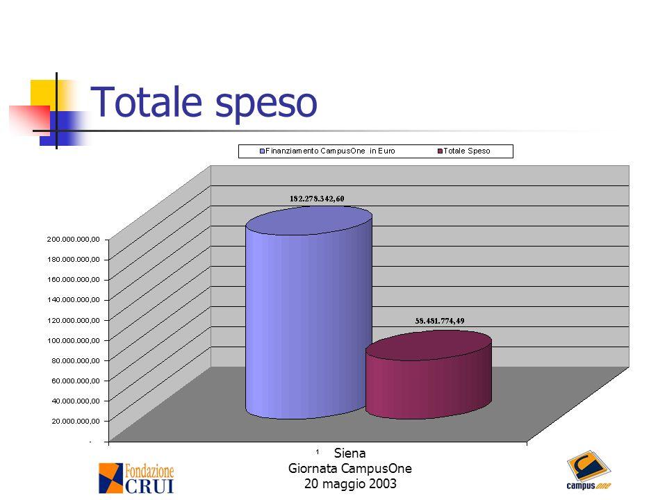Siena Giornata CampusOne 20 maggio 2003 Totale speso