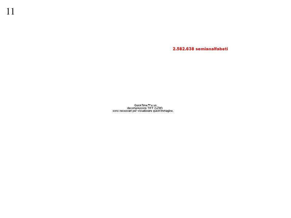 11 2.582.638 semianalfabeti