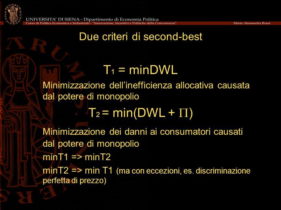 Due criteri di second-best T 1 = minDWL Minimizzazione dellinefficienza allocativa causata dal potere di monopolio T 2 = min(DWL + ) Minimizzazione dei danni ai consumatori causati dal potere di monopolio minT1 => minT2 minT2 => min T1 (ma con eccezioni, es.