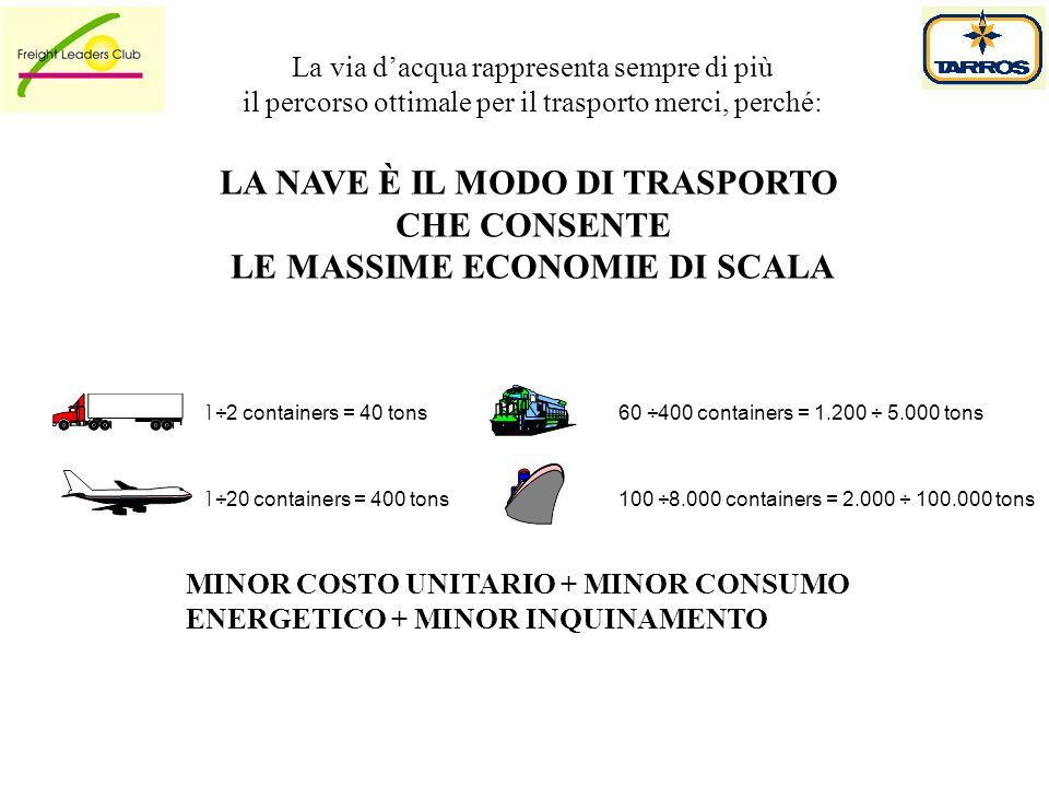 La via dacqua rappresenta sempre di più il percorso ottimale per il trasporto merci, perché: LA NAVE È IL MODO DI TRASPORTO CHE CONSENTE LE MASSIME EC