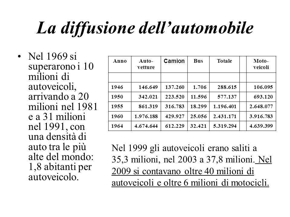 La diffusione dellautomobile Nel 1969 si superarono i 10 milioni di autoveicoli, arrivando a 20 milioni nel 1981 e a 31 milioni nel 1991, con una dens
