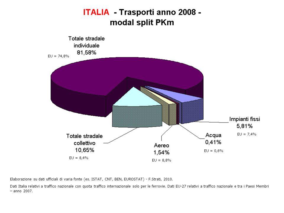EU = 74,8% EU = 8,4% EU = 8,8% EU = 0,6% EU = 7,4% Elaborazione su dati ufficiali di varia fonte (es. ISTAT, CNT, BEN, EUROSTAT) - F.Strati, 2010. Dat