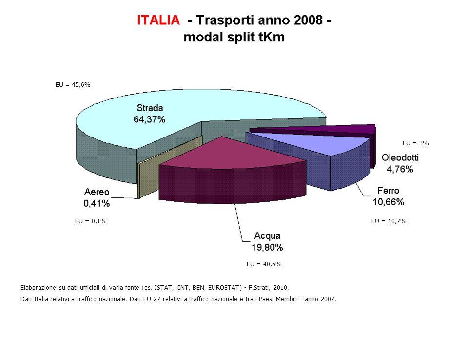 Elaborazione su dati ufficiali di varia fonte (es. ISTAT, CNT, BEN, EUROSTAT) - F.Strati, 2010. Dati Italia relativi a traffico nazionale. Dati EU-27