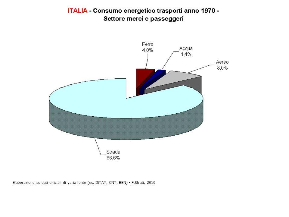 Elaborazione su dati ufficiali di varia fonte (es. ISTAT, CNT, BEN) - F.Strati, 2010