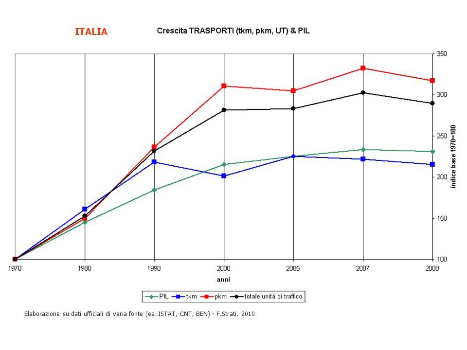 Elaborazione su dati ufficiali di varia fonte (es. ISTAT, CNT, BEN) - F.Strati, 2010 ITALIA
