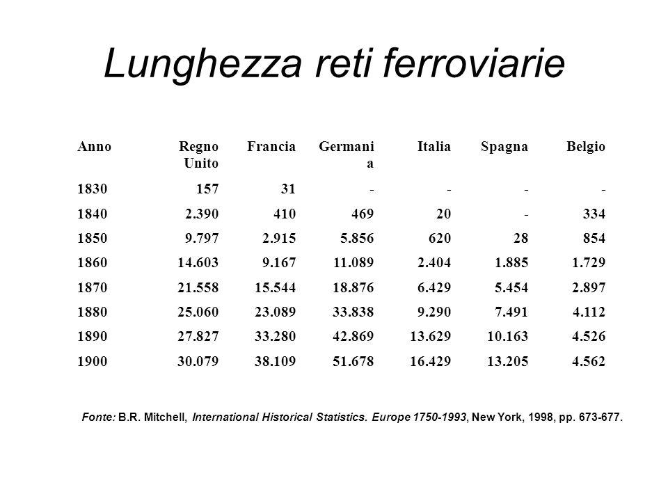 Lunghezza reti ferroviarie AnnoRegno Unito FranciaGermani a ItaliaSpagnaBelgio 183015731---- 18402.39041046920-334 18509.7972.9155.85662028854 186014.