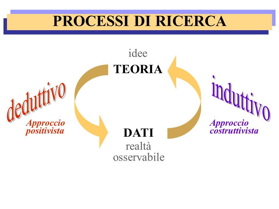 PROCESSI DI RICERCA TEORIA DATI idee realtà osservabile Approccio positivista Approccio costruttivista