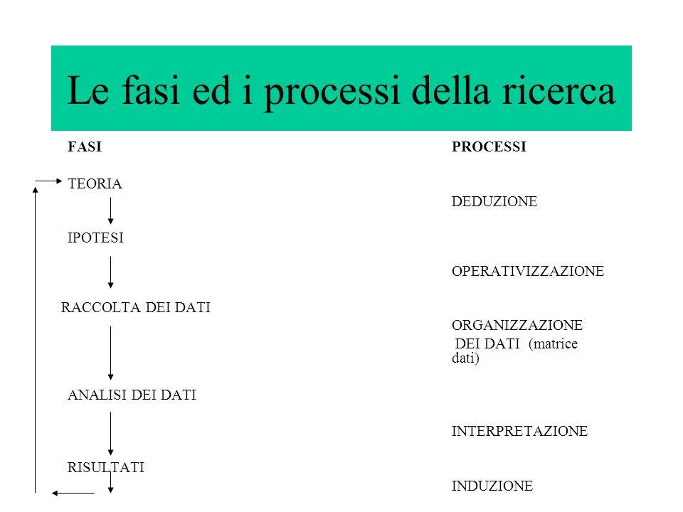 Le fasi ed i processi della ricerca FASIPROCESSI TEORIA DEDUZIONE IPOTESI OPERATIVIZZAZIONE RACCOLTA DEI DATI ORGANIZZAZIONE DEI DATI (matrice dati) A