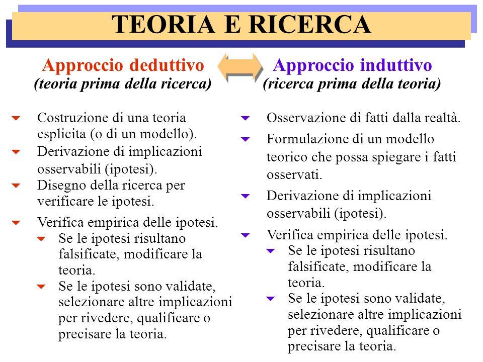 TEORIA E RICERCA Approccio induttivo (ricerca prima della teoria) Osservazione di fatti dalla realtà. Formulazione di un modello teorico che possa spi