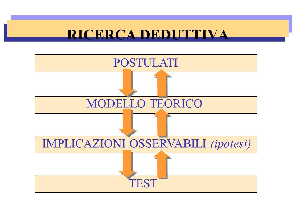 RICERCA DEDUTTIVA POSTULATI MODELLO TEORICO IMPLICAZIONI OSSERVABILI (ipotesi) TEST
