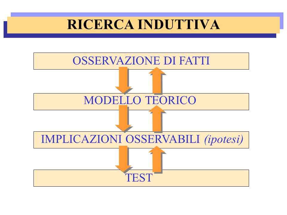 OSSERVAZIONE DI FATTI MODELLO TEORICO IMPLICAZIONI OSSERVABILI (ipotesi) TEST RICERCA INDUTTIVA