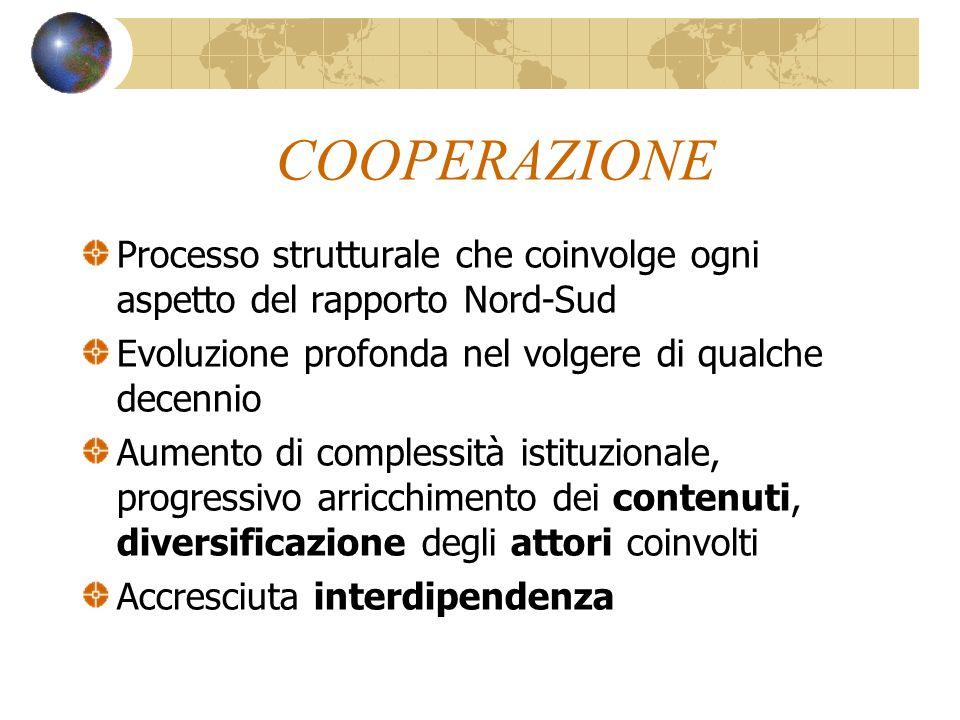 COOPERAZIONE Processo strutturale che coinvolge ogni aspetto del rapporto Nord-Sud Evoluzione profonda nel volgere di qualche decennio Aumento di complessità istituzionale, progressivo arricchimento dei contenuti, diversificazione degli attori coinvolti Accresciuta interdipendenza