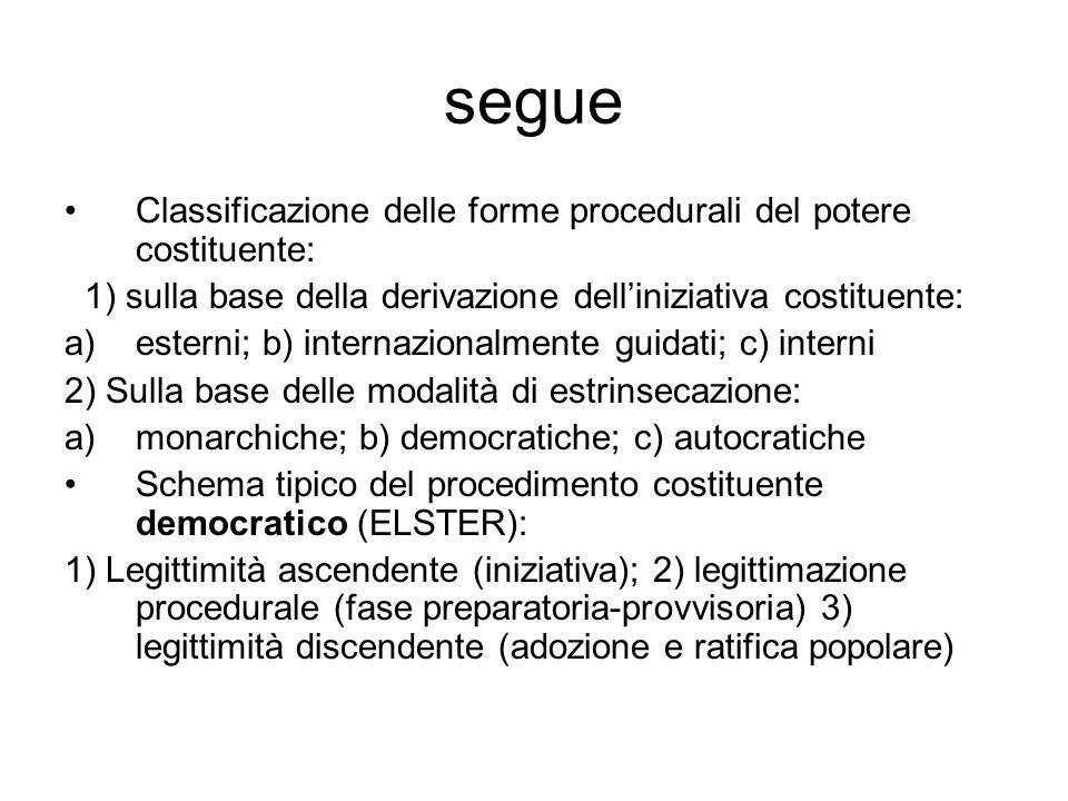 segue Classificazione delle forme procedurali del potere costituente: 1) sulla base della derivazione delliniziativa costituente: a)esterni; b) intern