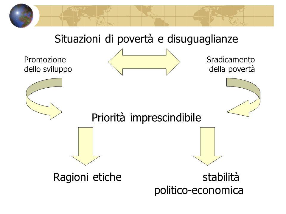 Situazioni di povertà e disuguaglianze Promozione Sradicamento dello sviluppo della povertà Priorità imprescindibile Ragioni etiche stabilità politico
