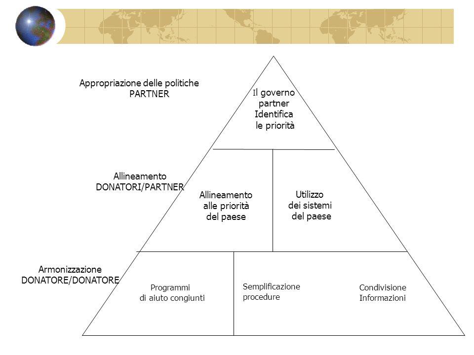 Appropriazione delle politiche PARTNER Armonizzazione DONATORE/DONATORE Allineamento DONATORI/PARTNER I l governo partner Identifica le priorità Allin