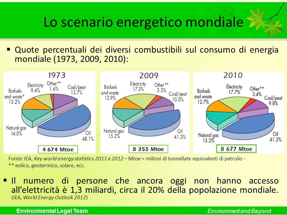 Environmental Legal TeamEnvironment and Beyond Lo scenario energetico mondiale Fonte: IEA, Key world energy statistics 2011 e 2012 – Mtoe = milioni di