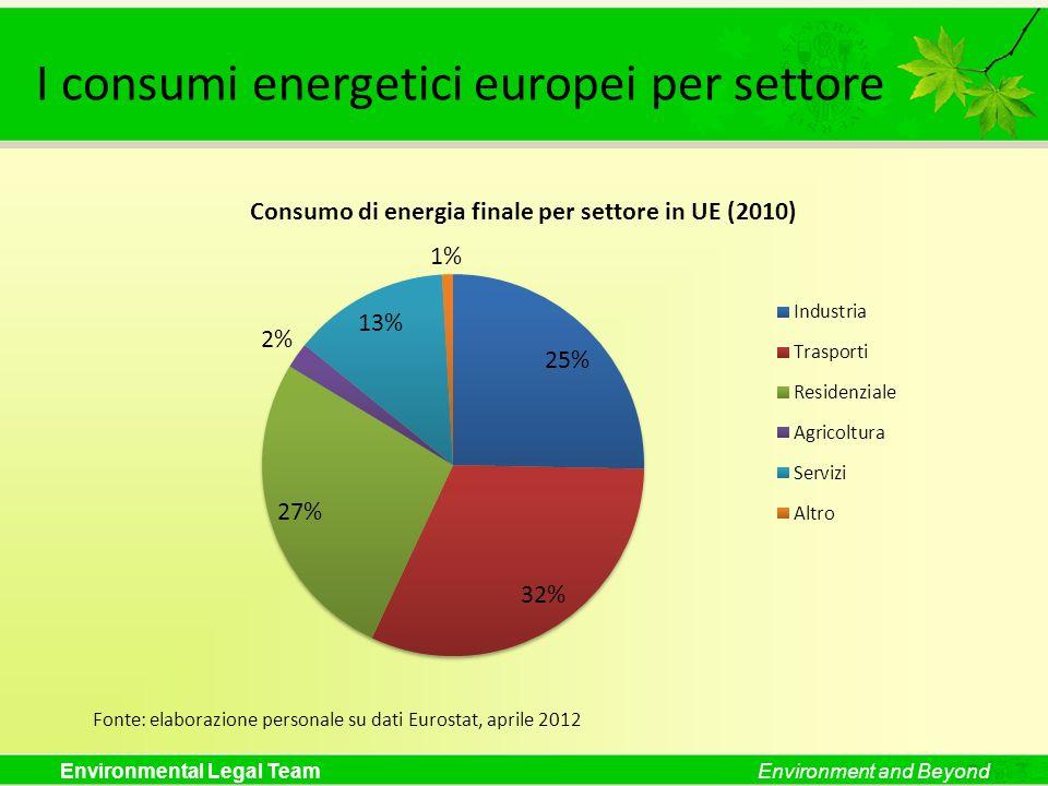 Environmental Legal TeamEnvironment and Beyond I consumi energetici europei per settore Fonte: elaborazione personale su dati Eurostat, aprile 2012