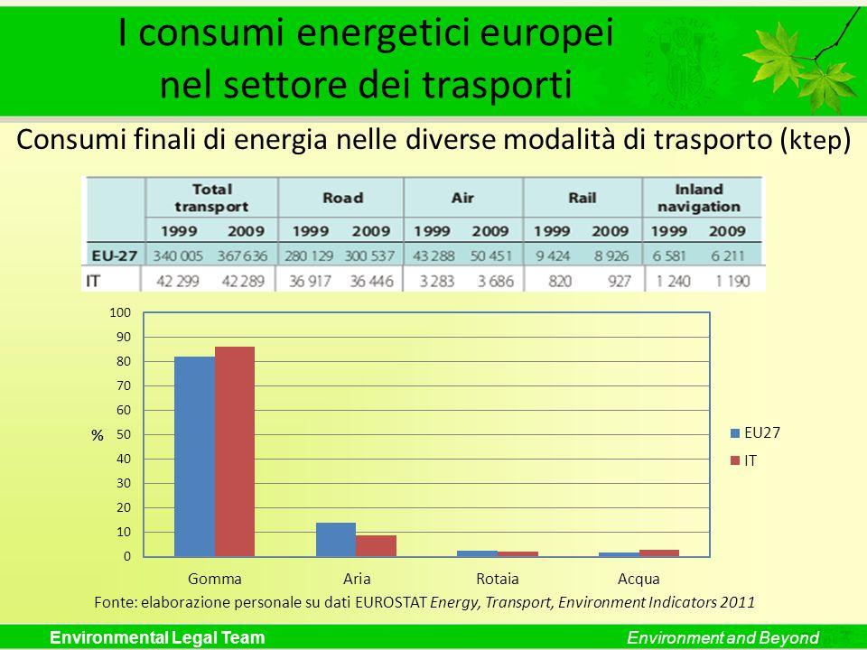 Environmental Legal TeamEnvironment and Beyond I consumi energetici europei nel settore dei trasporti Consumi finali di energia nelle diverse modalità