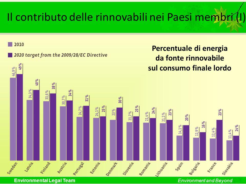 Environmental Legal TeamEnvironment and Beyond Il contributo delle rinnovabili nei Paesi membri (I) Percentuale di energia da fonte rinnovabile sul co