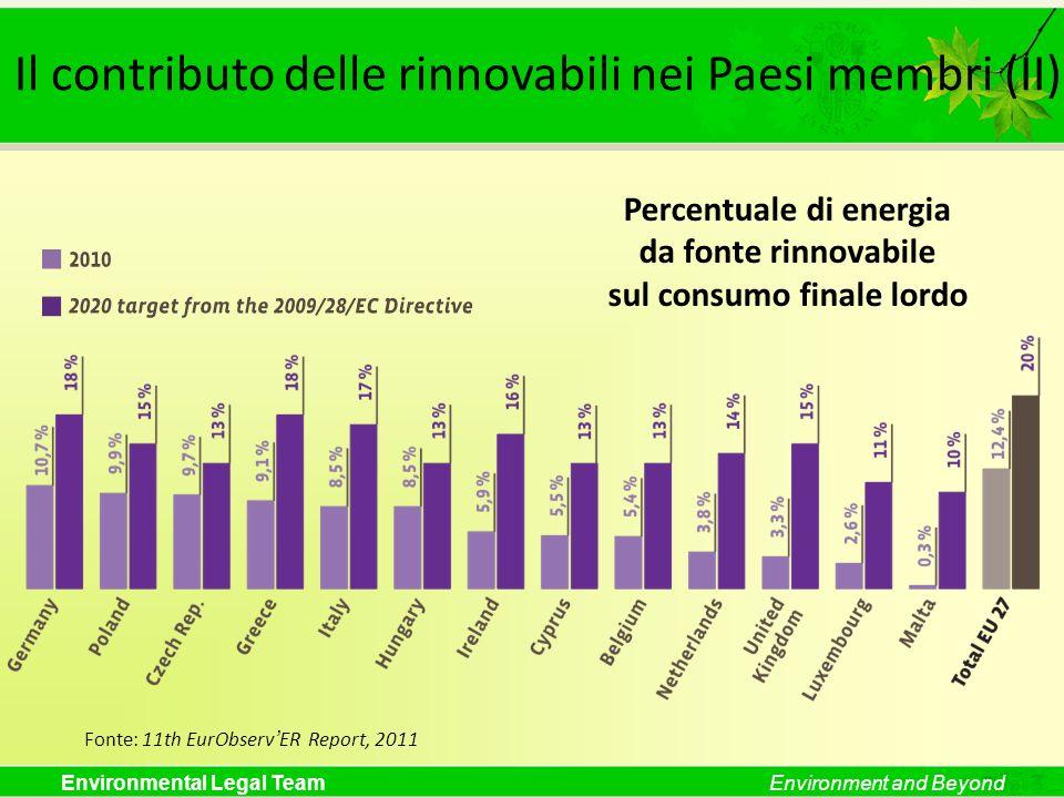 Environmental Legal TeamEnvironment and Beyond Il contributo delle rinnovabili nei Paesi membri (II) Percentuale di energia da fonte rinnovabile sul c