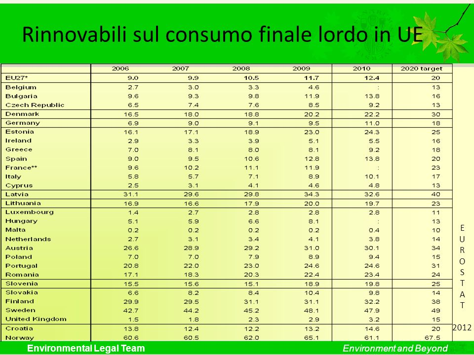 Environmental Legal TeamEnvironment and Beyond Rinnovabili sul consumo finale lordo in UE E U R O S T A T 2012