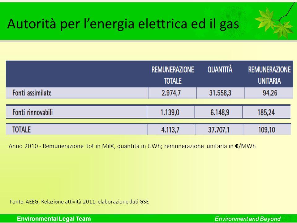 Environmental Legal TeamEnvironment and Beyond Autorità per lenergia elettrica ed il gas Fonte: AEEG, Relazione attività 2011, elaborazione dati GSE A