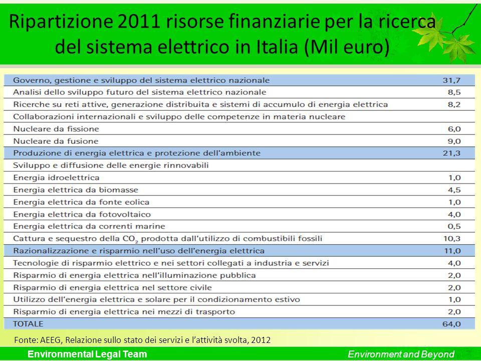 Environmental Legal TeamEnvironment and Beyond Ripartizione 2011 risorse finanziarie per la ricerca del sistema elettrico in Italia (Mil euro) Fonte: