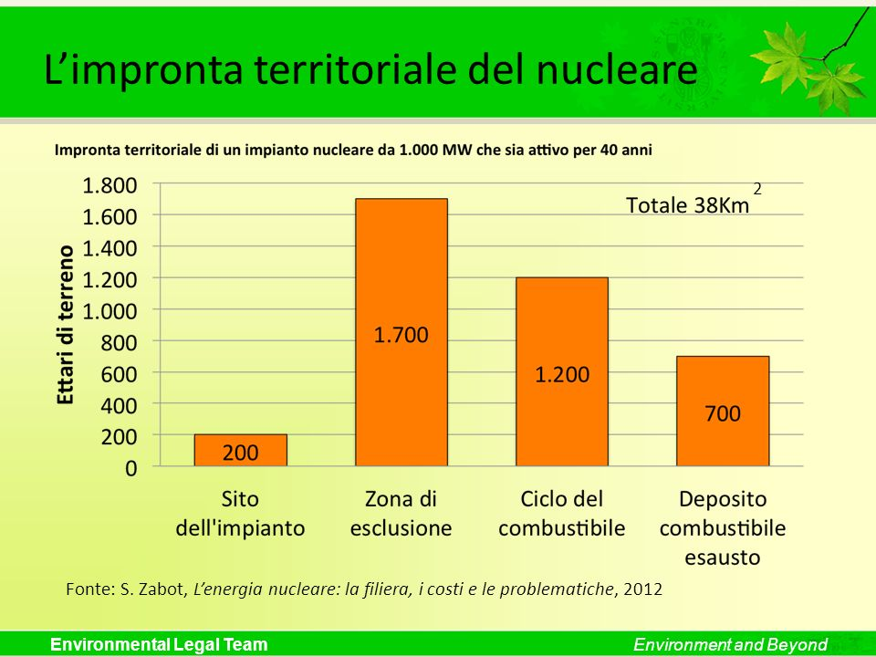 Environmental Legal TeamEnvironment and Beyond Confronto emissioni climalteranti Confronto emissioni di CO 2 : centrale a carbone: 880 gr CO 2 /kWh centrale a petrolio: 720 gr CO 2 /kWh centrale a gas naturale: 370 gr CO 2 /kWh centrale nucleare: 140 gr CO 2 /kWh fotovoltaico: 20 gr CO 2 /kWh biomassa: 29-62 gr CO 2 /kWh idroelettrico: 15 gr CO 2 /kWh eolico: 11 gr CO 2 /kWh Fonti: S.