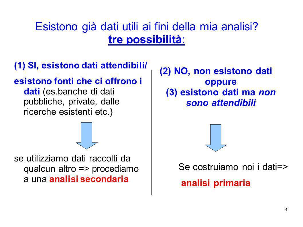 3 Esistono già dati utili ai fini della mia analisi? tre possibilità: (1) SI, esistono dati attendibili/ esistono fonti che ci offrono i dati (es.banc