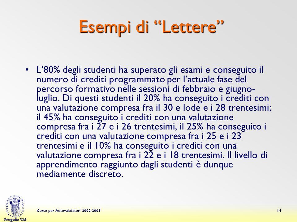 Progetto VAI Corso per Autovalutatori 2002-200314 Esempi di Lettere L80% degli studenti ha superato gli esami e conseguito il numero di crediti progra