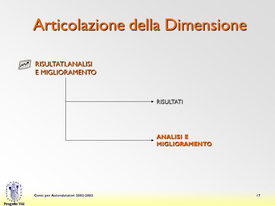 Progetto VAI Corso per Autovalutatori 2002-200317 Articolazione della Dimensione RISULTATI ANALISI E MIGLIORAMENTO RISULTATI, ANALISI E MIGLIORAMENTO