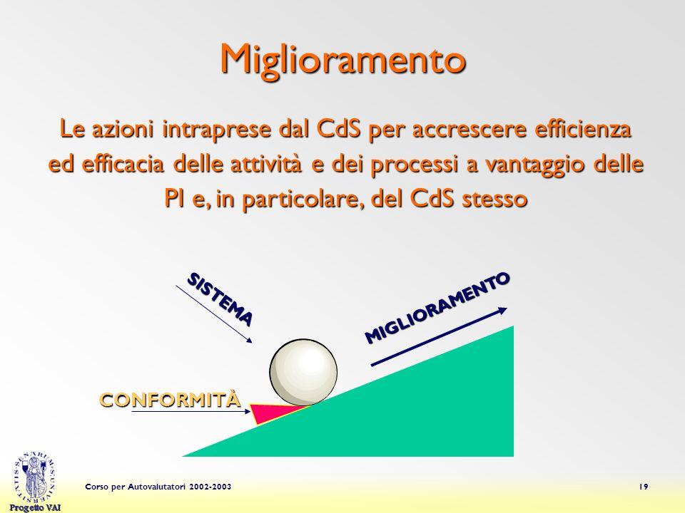 Progetto VAI Corso per Autovalutatori 2002-200319 Miglioramento SISTEMA MIGLIORAMENTO CONFORMITÀ Le azioni intraprese dal CdS per accrescere efficienz