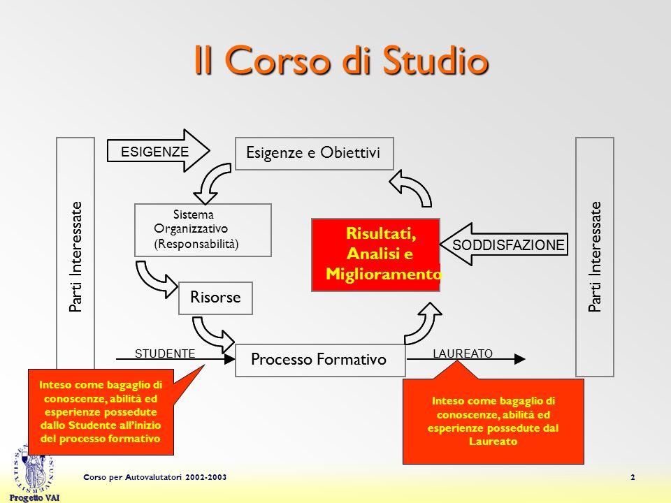 Progetto VAI Corso per Autovalutatori 2002-20032 Il Corso di Studio Esigenze e Obiettivi Sistema Organizzativo (Responsabilità) Risorse Processo Forma
