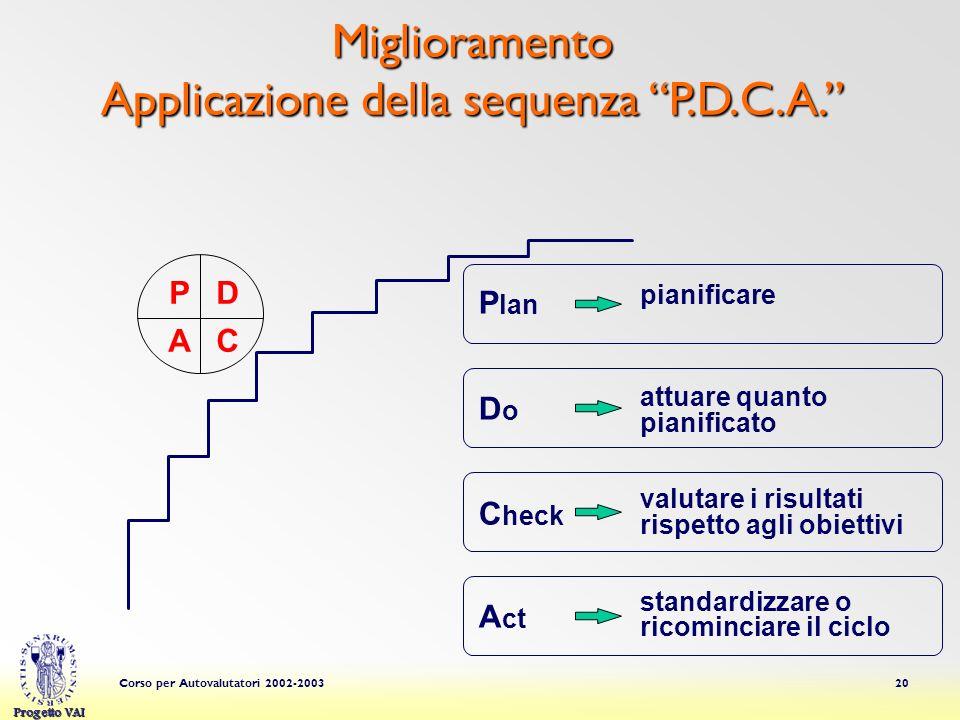 Progetto VAI Corso per Autovalutatori 2002-200320 Miglioramento Applicazione della sequenza P.D.C.A. P D A C P lan D o C heck A ct pianificare attuare