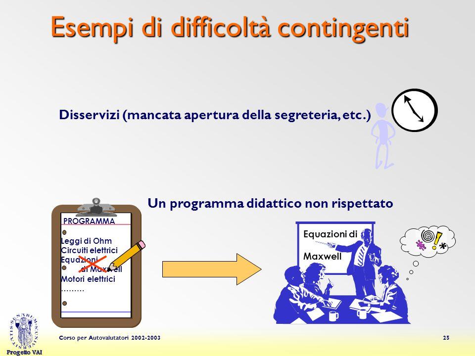 Progetto VAI Corso per Autovalutatori 2002-200325 Esempi di difficoltà contingenti Disservizi (mancata apertura della segreteria, etc.) Equazioni di M